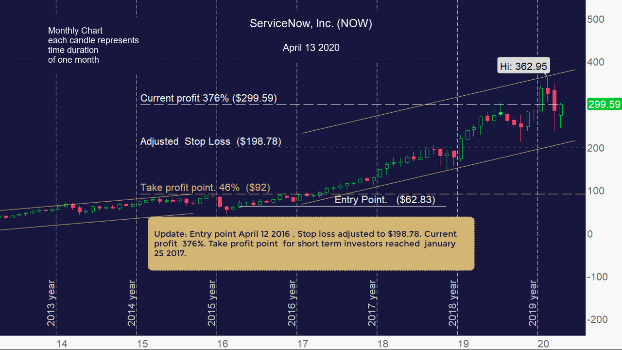 ServiceNow, Inc. (NOW) Update