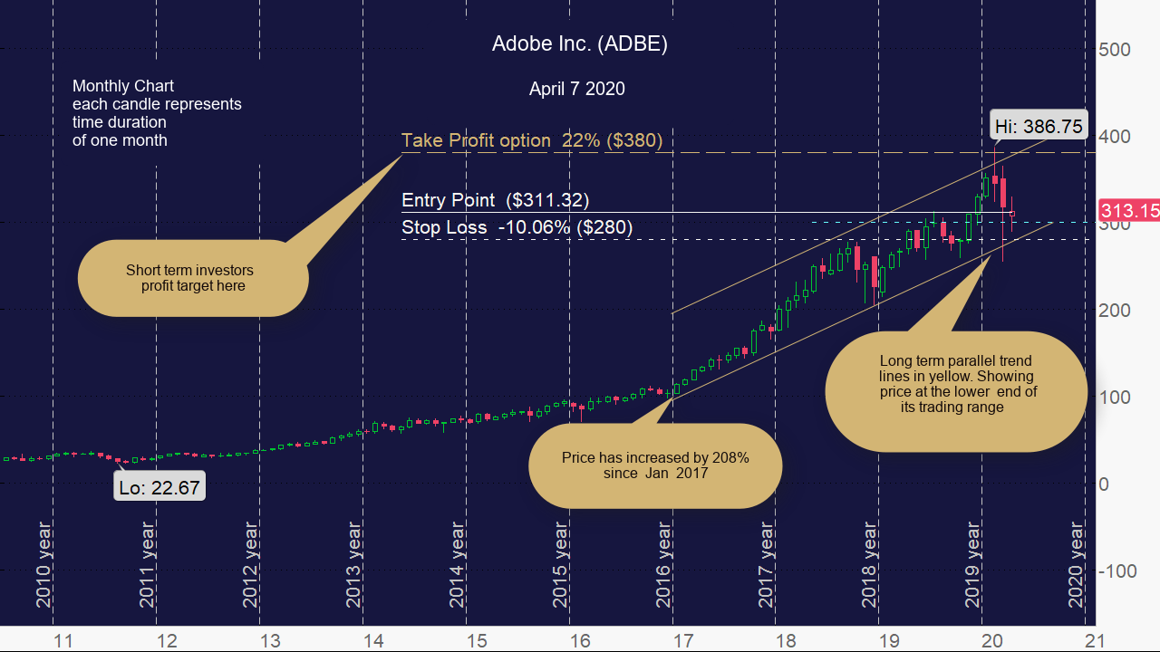 Adobe Inc. (ADBE) Monthly Chart