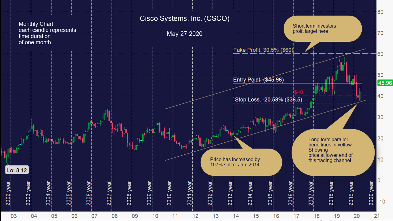 Cisco Systems, Inc. (CSCO) Monthly Chart