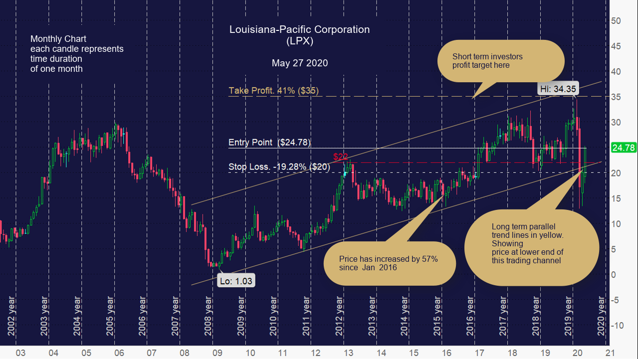 Louisiana-Pacific Corporation (LPX) Monthly Chart