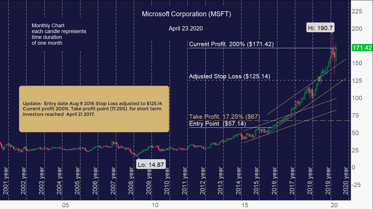 Microsoft Corporation (MSFT) Update