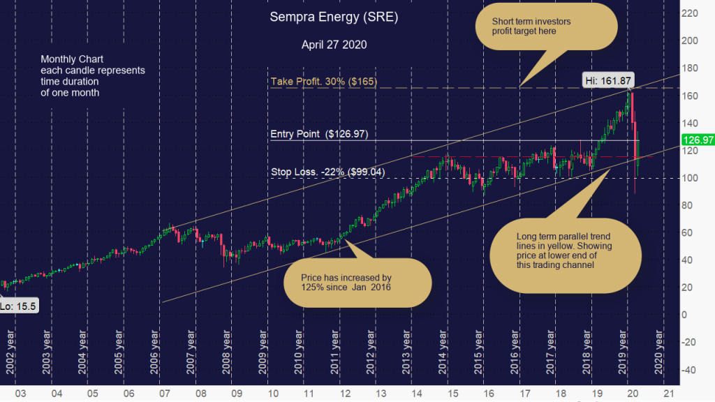 Sempra Energy (SRE) Monthly Chart