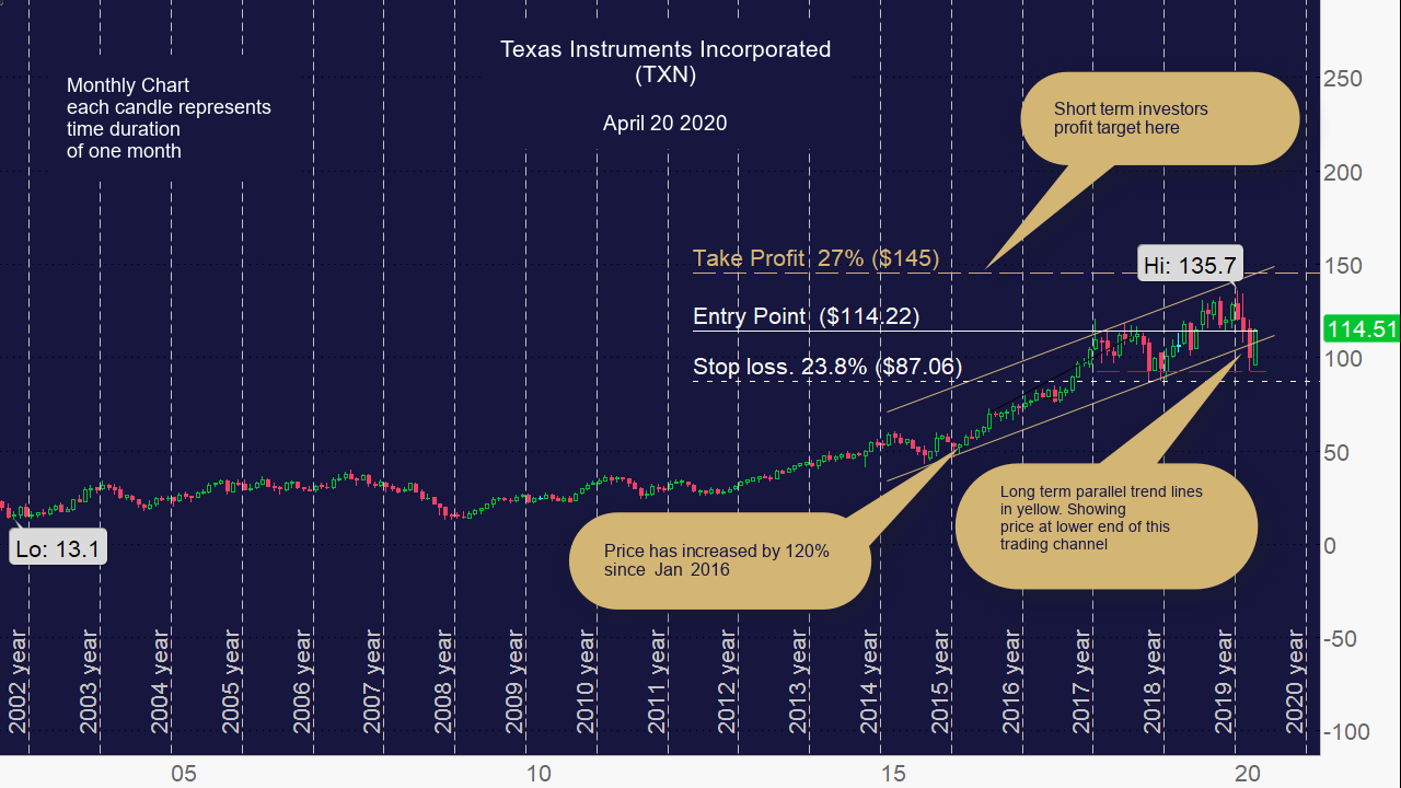 Texas Instruments Incorporated (TXN) Monthly Chart