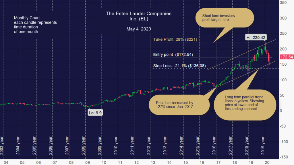 The Estee Lauder Companies Inc. (EL) Monthly Chart