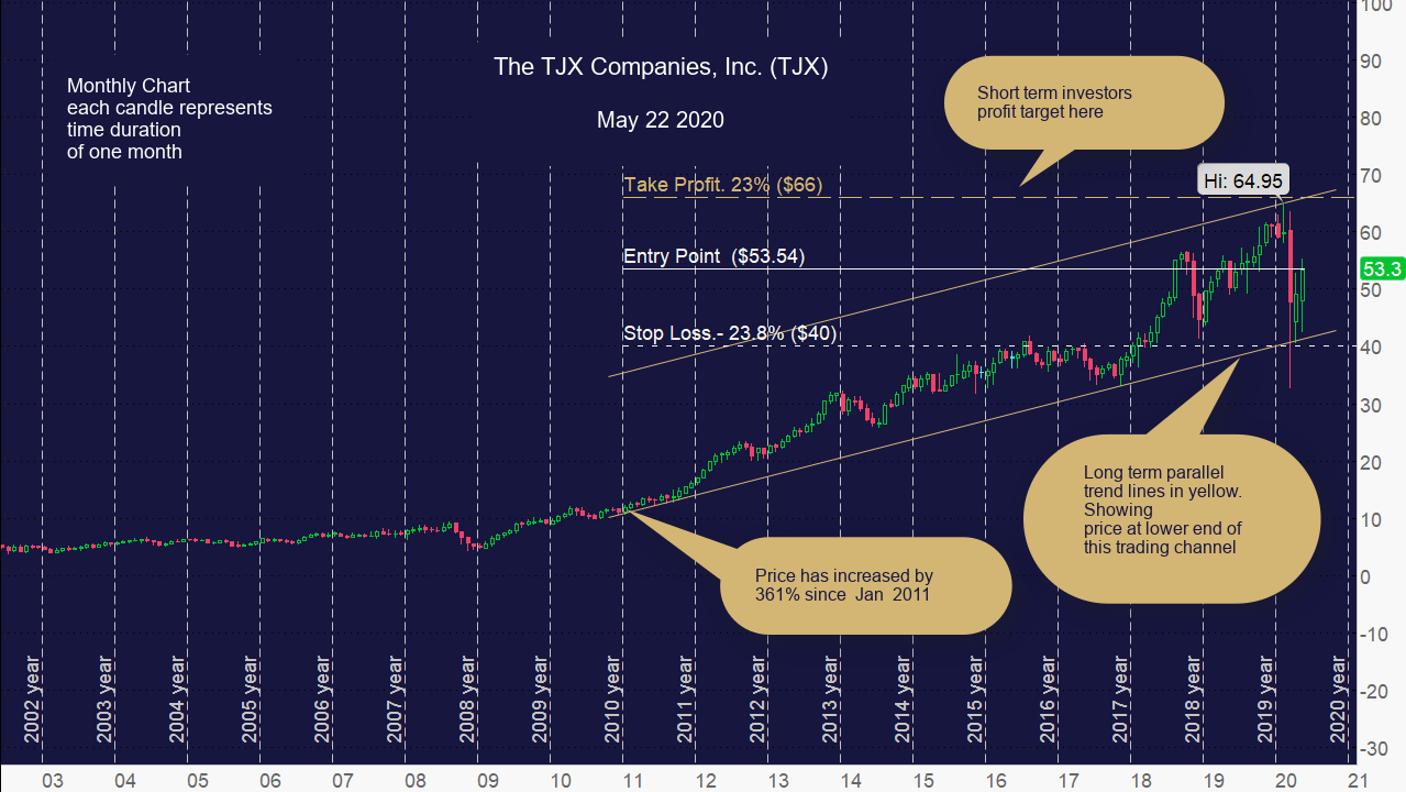 The TJX Companies, Inc. (TJX) Monthly Chart