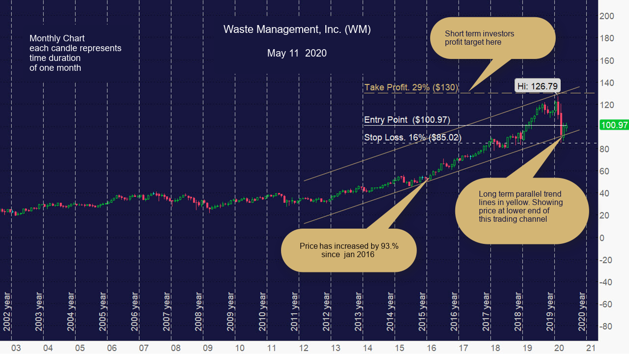 Waste Management Stocks To Buy