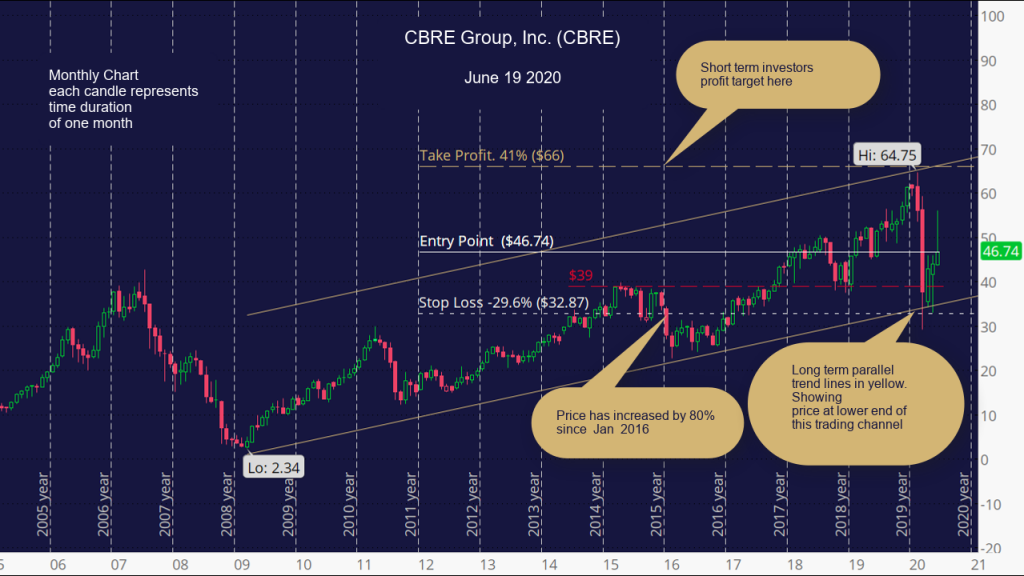 CBRE Group, Inc. (CBRE) Monthly Chart