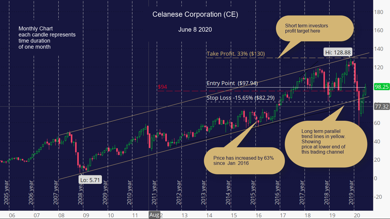 Celanese Corporation (CE) Monthly Chart