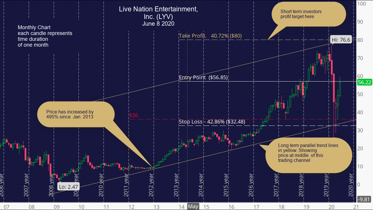Live Nation Entertainment, Inc. (LYV) Monthly Chart