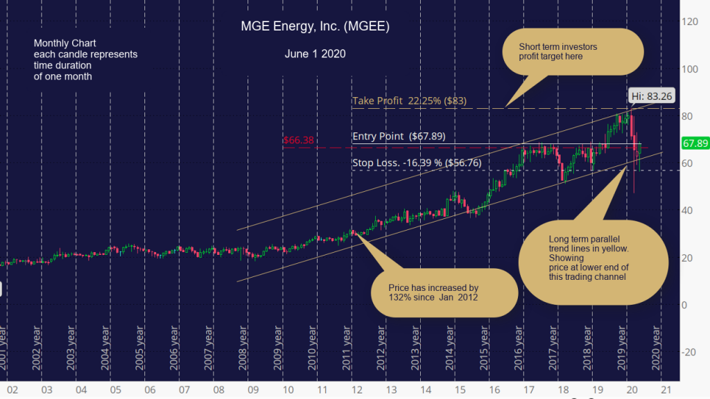 MGE Energy, Inc. (MGEE) Monthly Chart