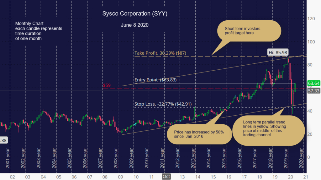 Sysco Corporation (SYY) Monthly Chart