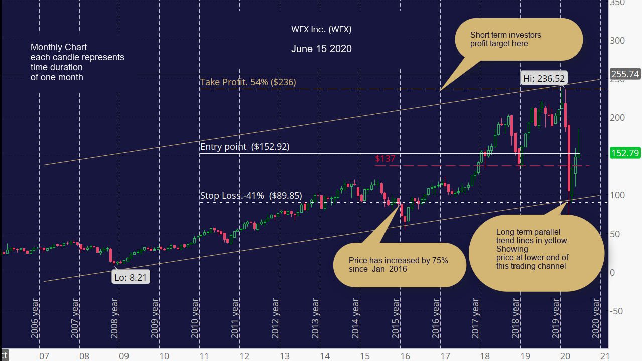 WEX Inc. (WEX) Monthly Chart