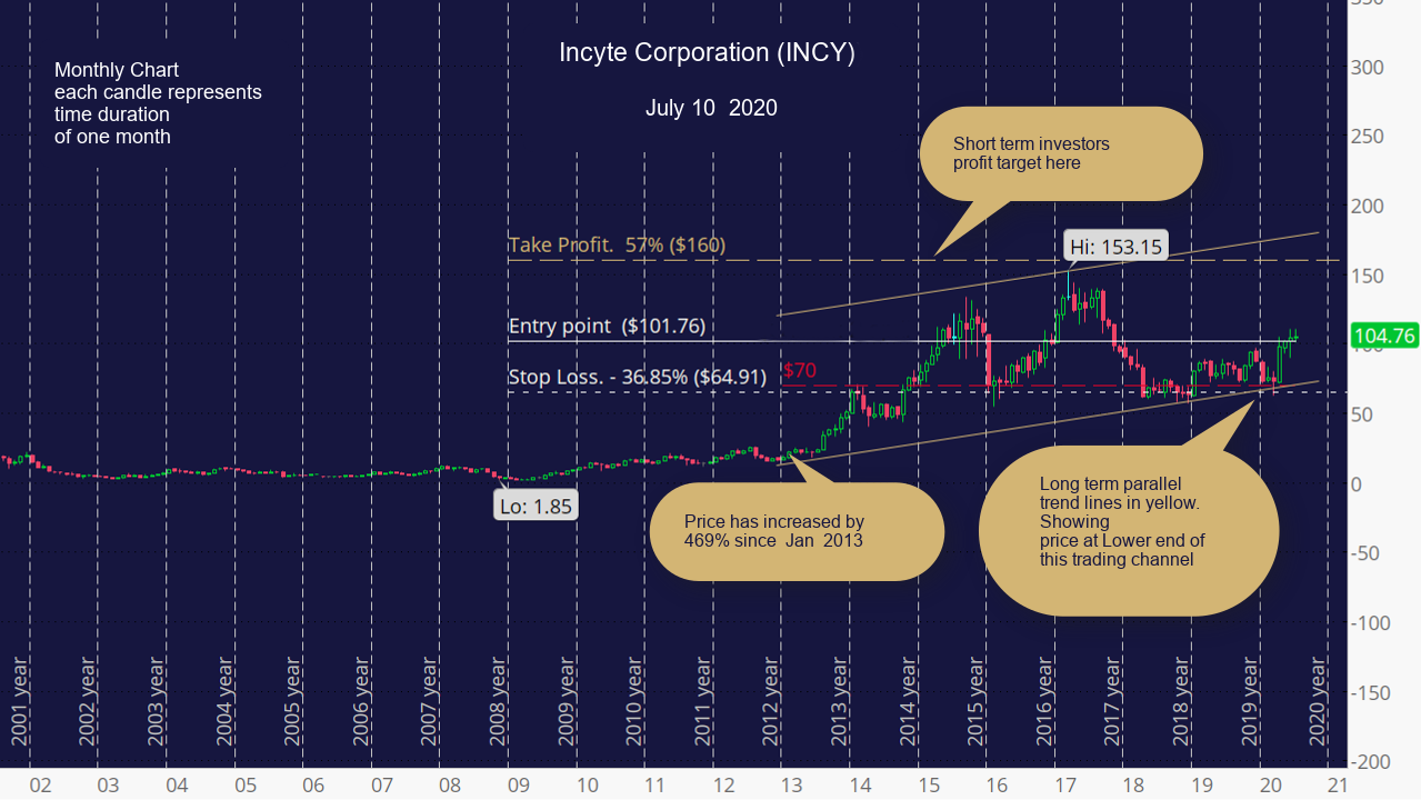 Incyte Corporation (INCY) Monthly chart.