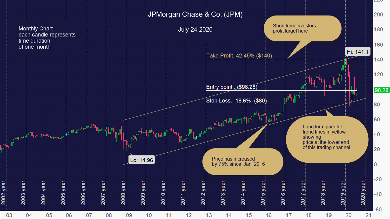 JPMorgan Chase & Co. (JPM) Monthly Chart