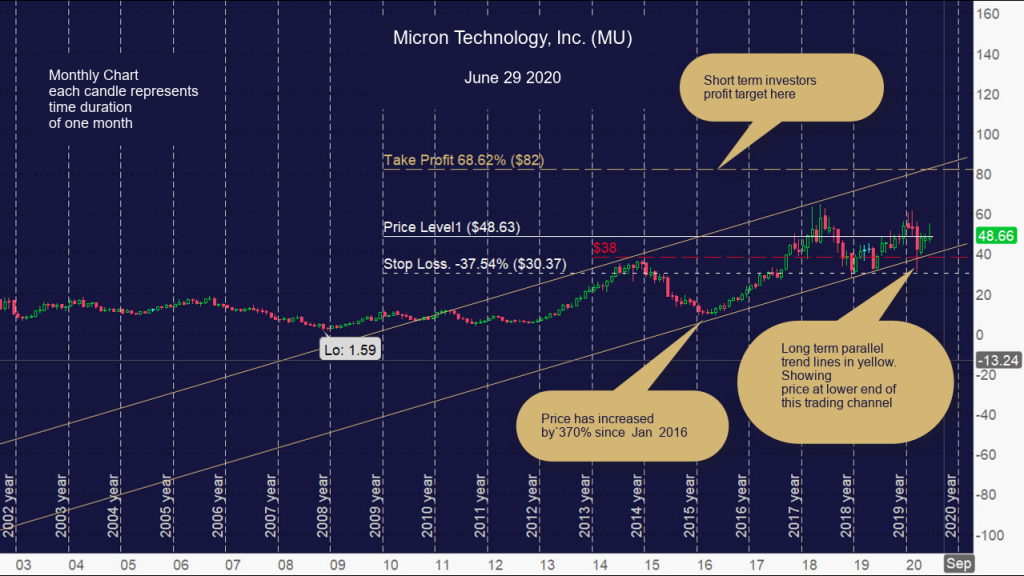 Micron Technology, Inc. (MU) Monthly chart