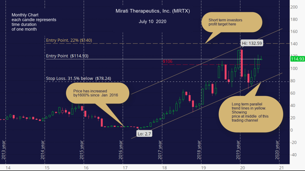 Mirati Therapeutics, Inc. (MRTX) Monthly Chart