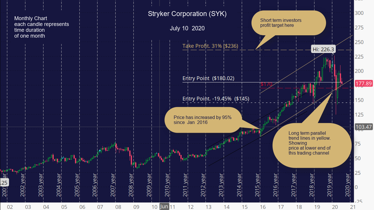Stryker Corporation (SYK) Monthly Chart