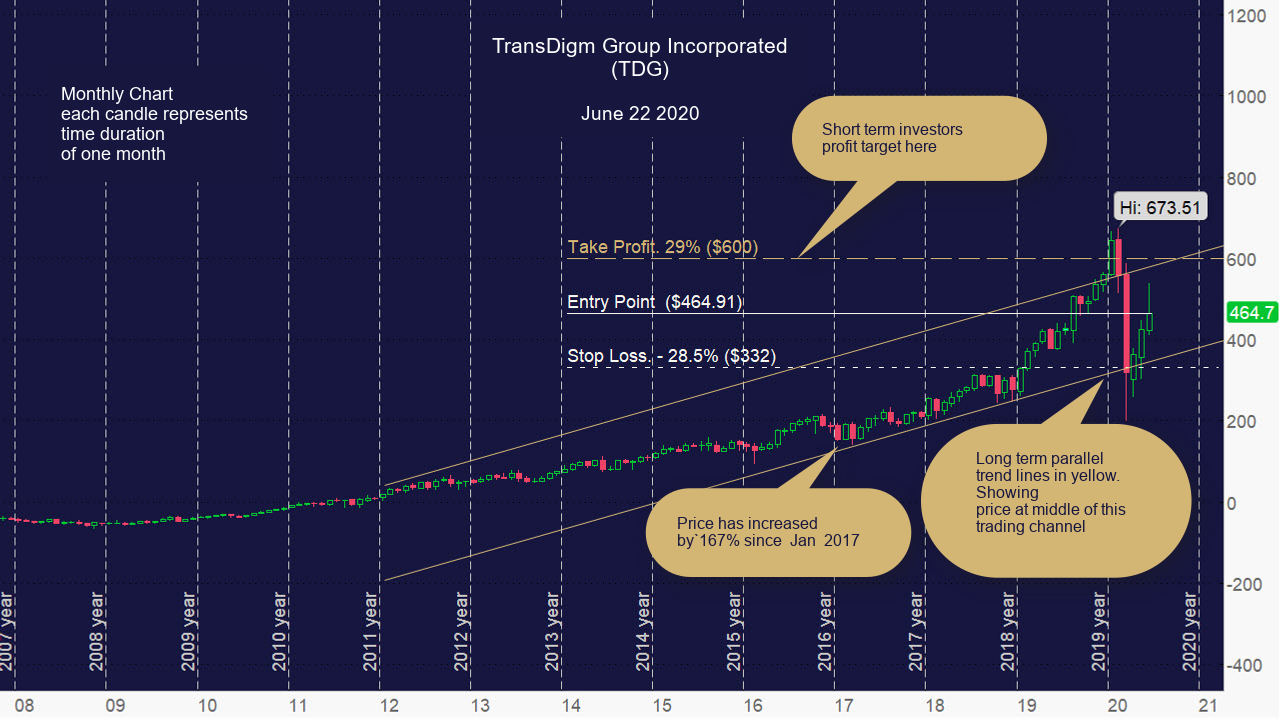 TransDigm Group Incorporated (TDG) Monthly Chart