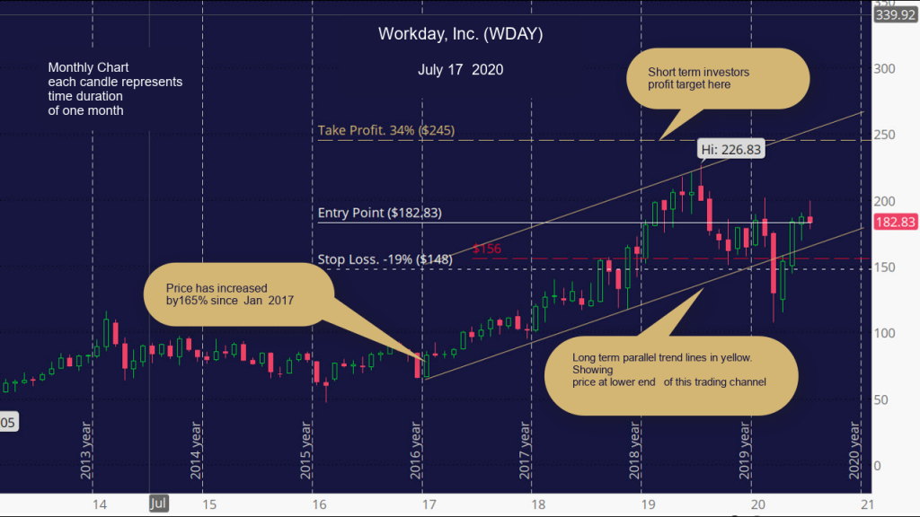 Workday, Inc. (WDAY) Monthly chart