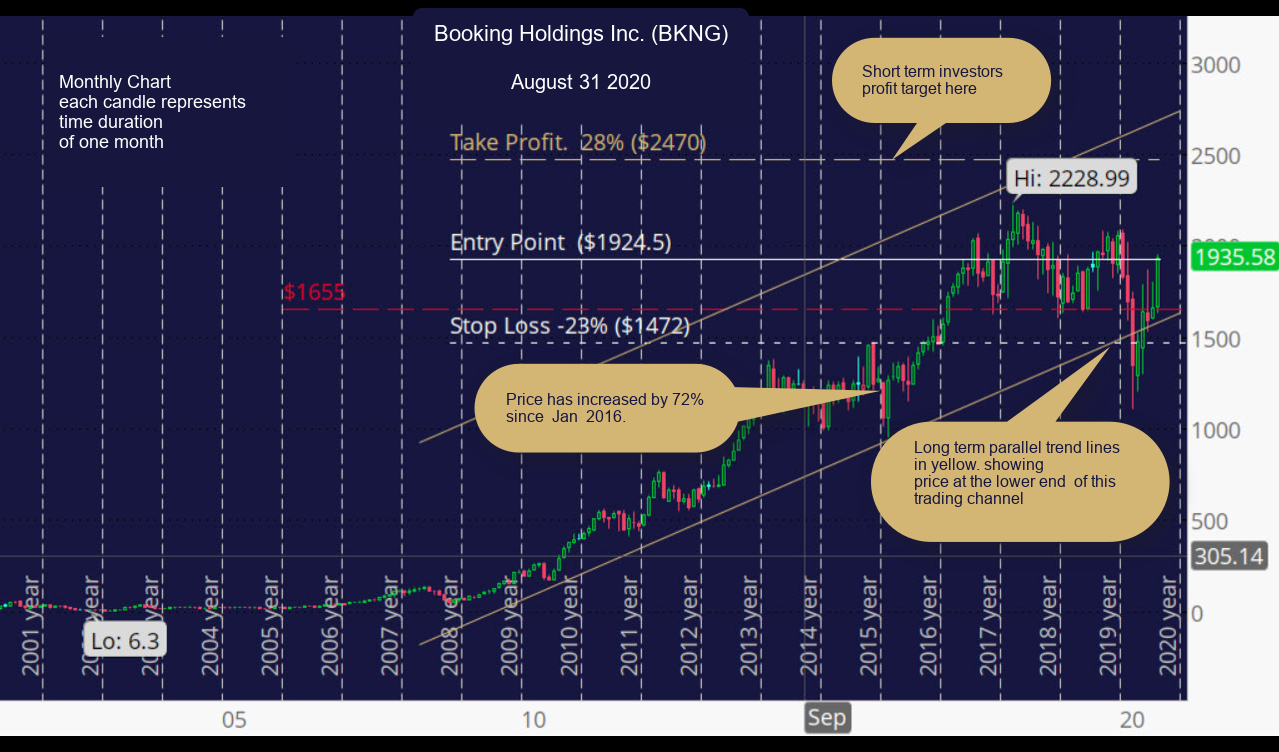 Booking Holdings Inc. (BKNG) Monthly Chart