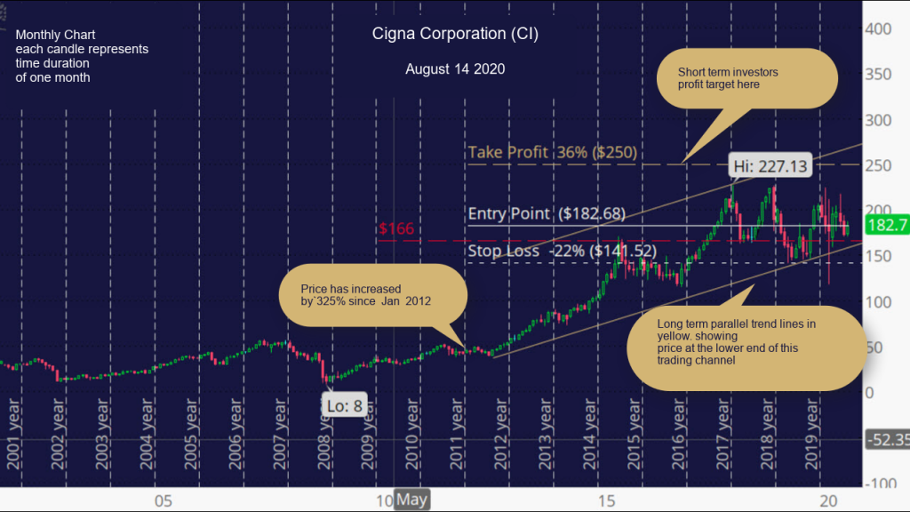 Cigna Corporation (CI) Monthly Chart