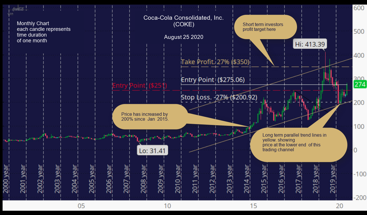 Coca-Cola Consolidated, Inc. (COKE) Monthly Chart