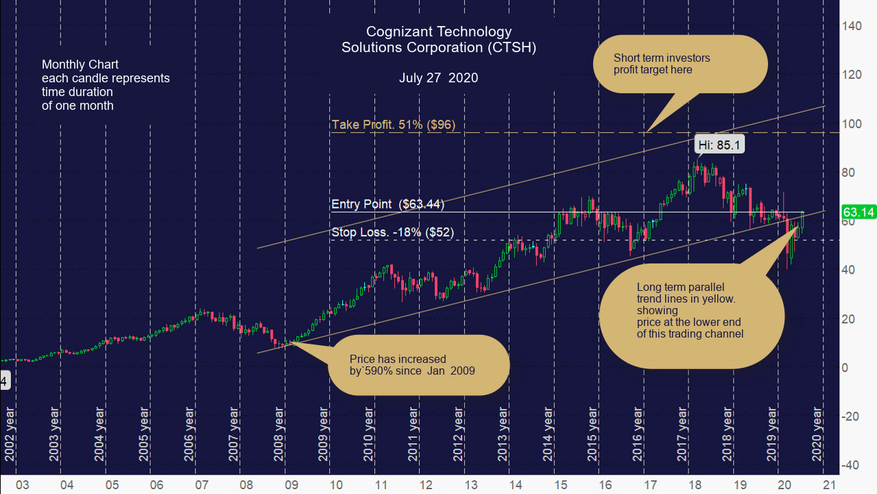 Cognizant Technology Solutions Corporation (CTSH) Monthly Chart