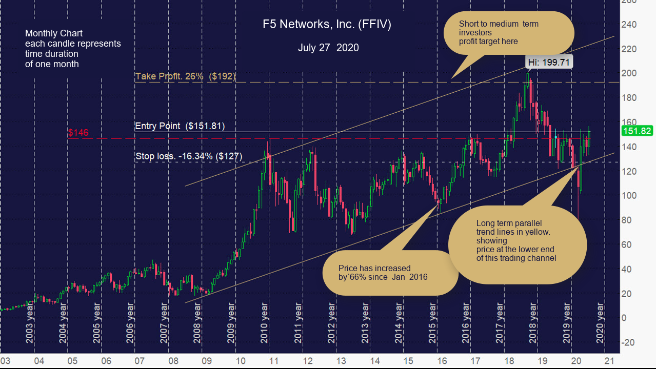 F5 Networks, Inc. (FFIV) Monthly Chart