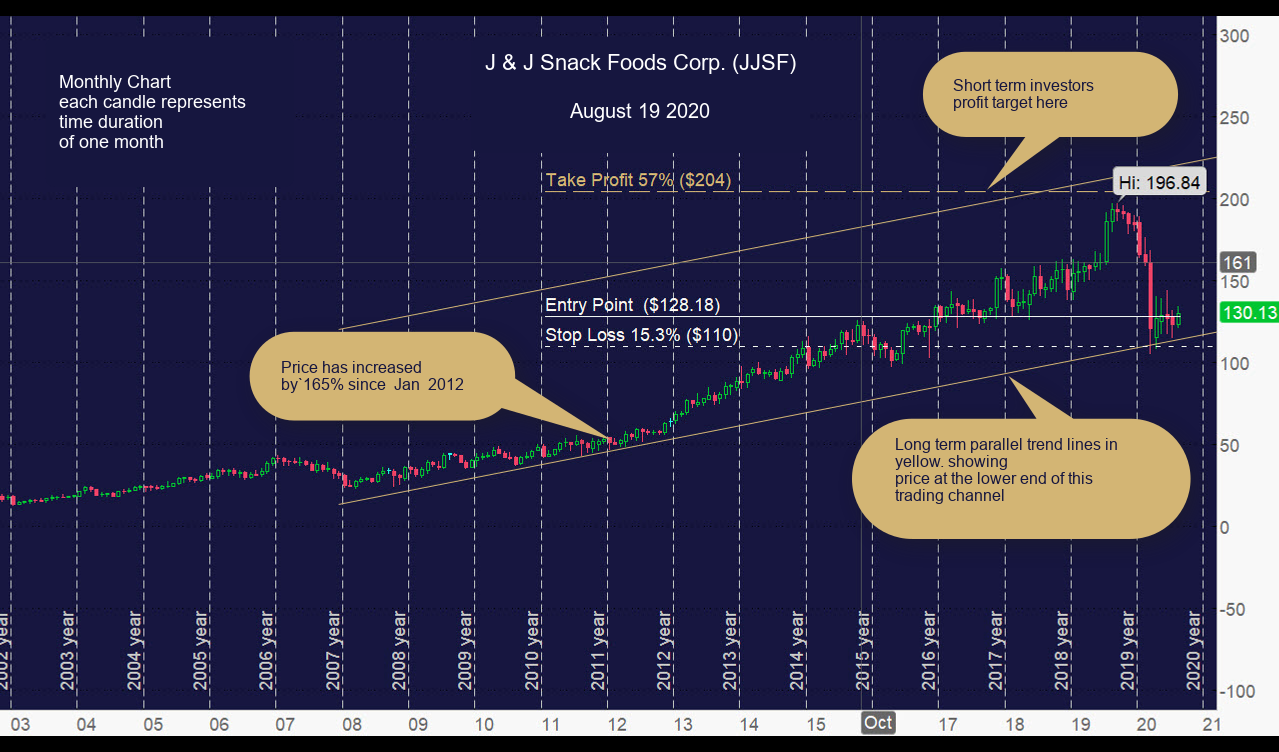 J & J Snack Foods Corp. (JJSF) Monthly chart