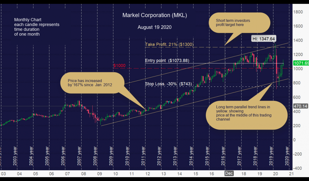 Markel Corporation (MKL) Monthly Chart