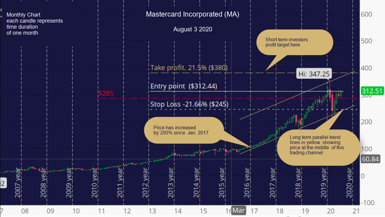 Mastercard Incorporated (MA) Monthly Chart
