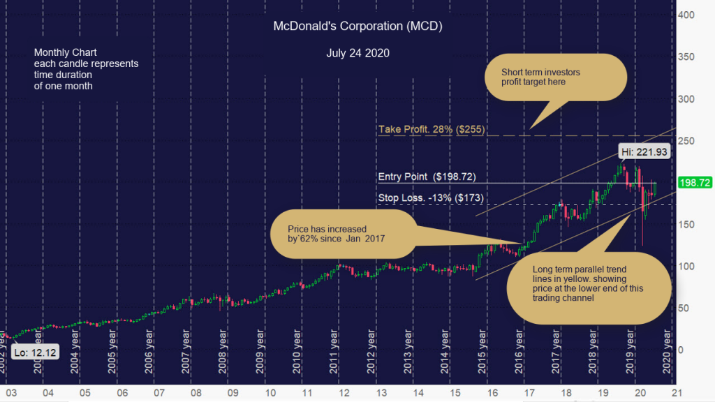 McDonald's Corporation (MCD) Monthly Chart