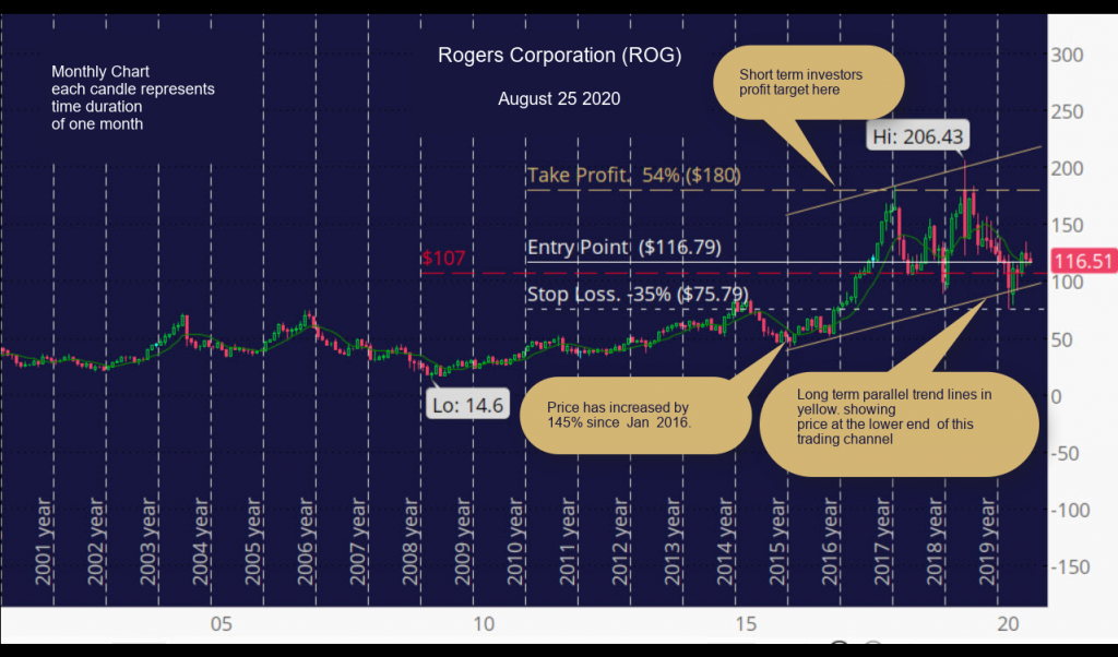 Rogers Corporation (ROG). Monthly Chart