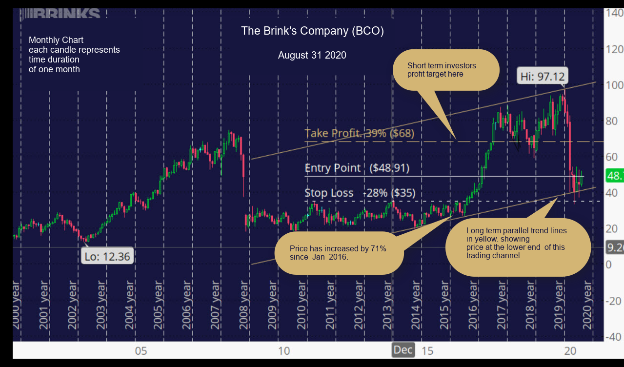 The Brink's Company (BCO) Monthly Chart