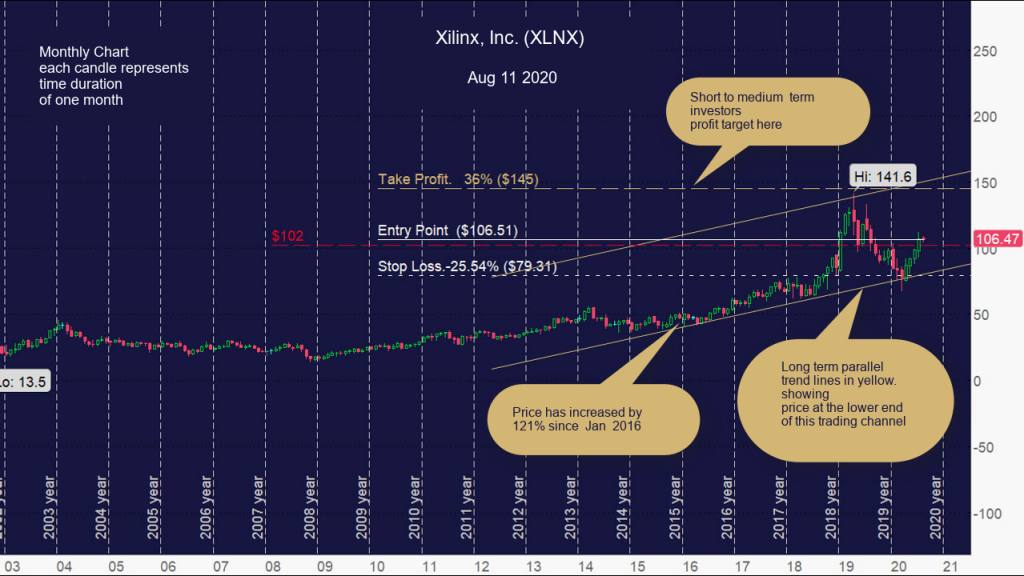 Xilinx, Inc. (XLNX), Monthly Chart
