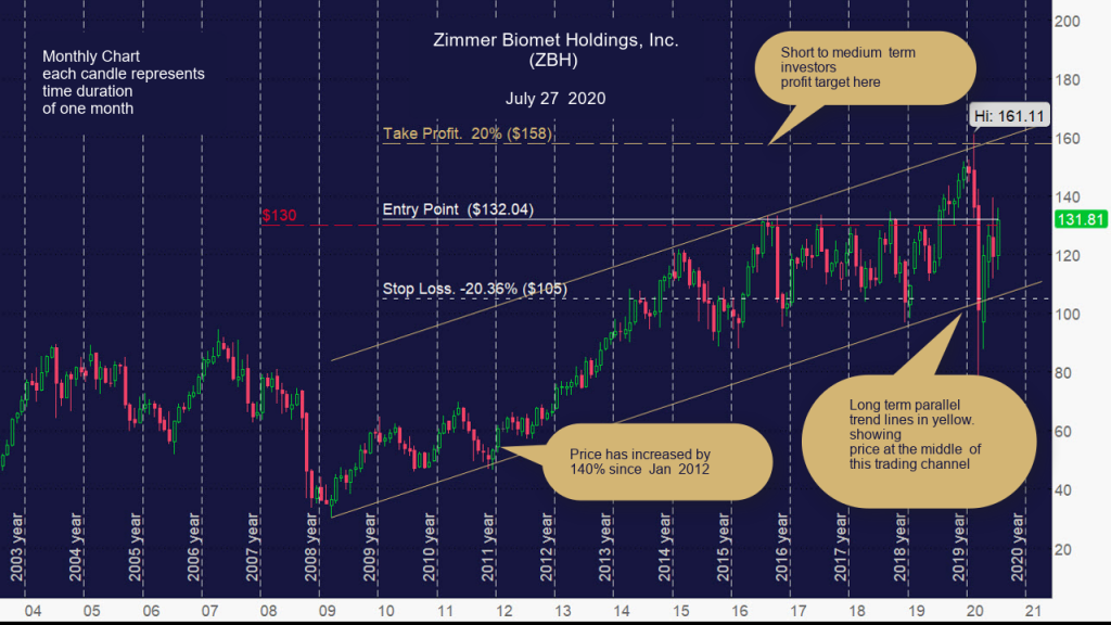 Zimmer Biomet Holdings, Inc. (ZBH) Monthly chart
