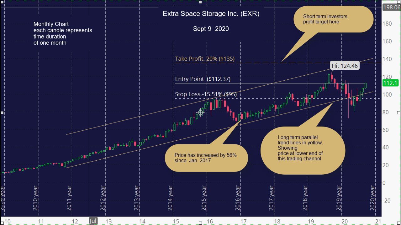 Extra Space Storage Inc. (EXR). Monthly Chart