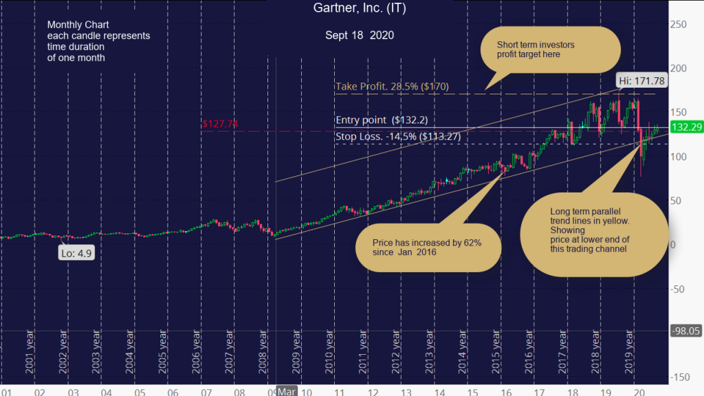 Gartner, Inc. (IT) Monthly Chart