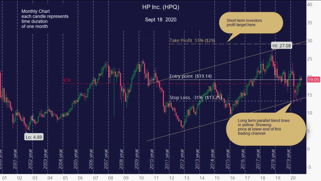 HP Inc. (HPQ) Monthly Chart