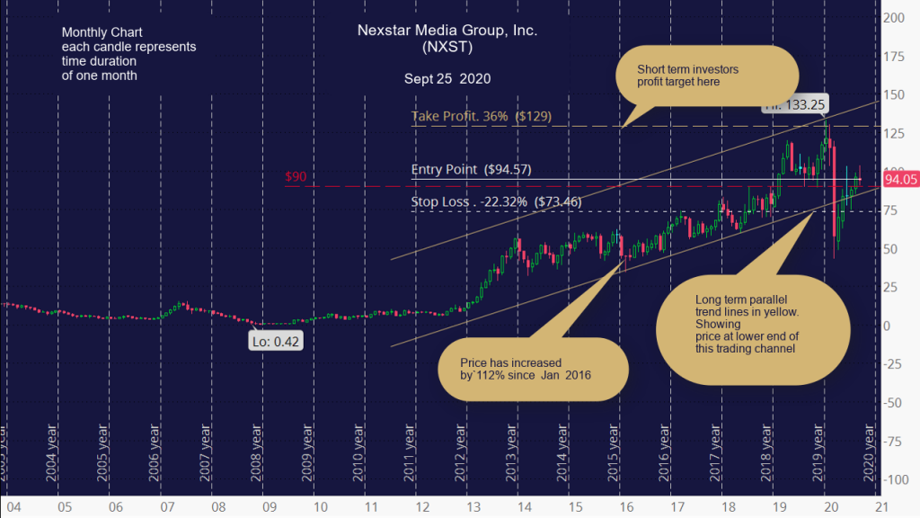 Nexstar Media Group, Inc. (NXST) Monthly Chart