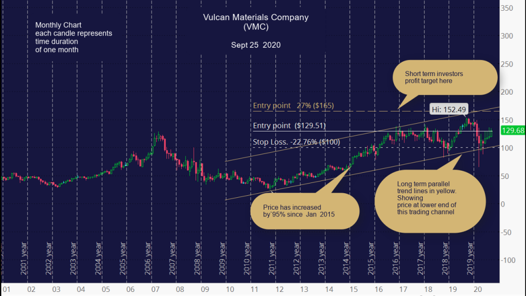 Vulcan Materials Company (VMC) Monthly Chart