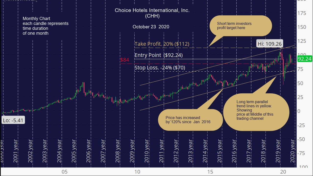 Choice Hotels International, Inc. (CHH), monthly chart