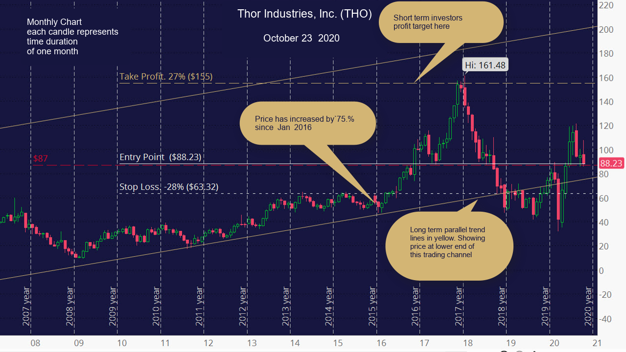 Thor Industries, Inc. (THO) Monthly Chart