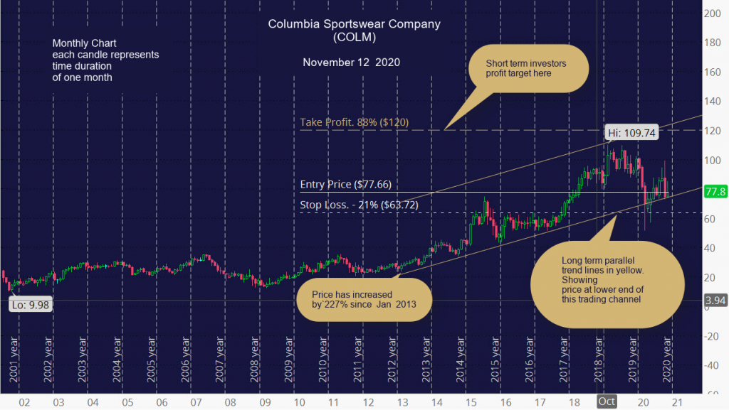 Columbia Sportswear Company (COLM) Monthly Chart