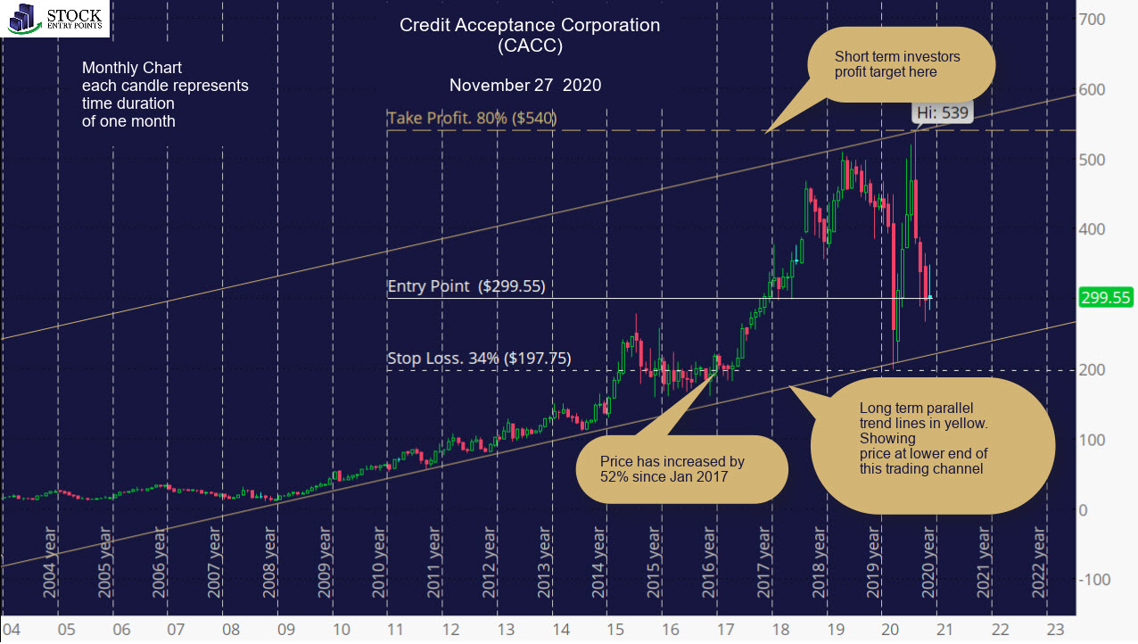 Credit Acceptance Corporation CACC stock performance