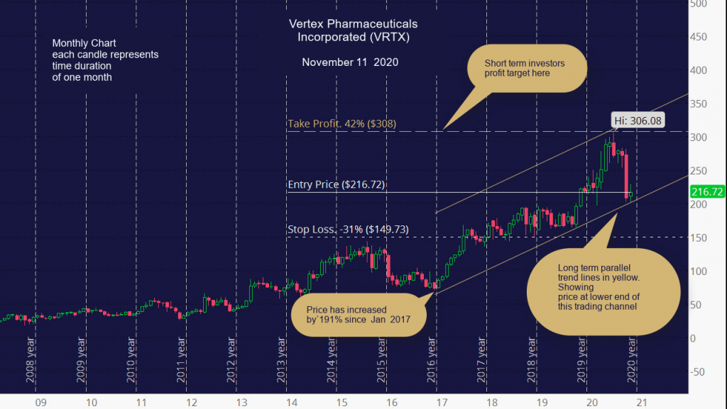 Vertex Pharmaceuticals Incorporated (VRTX) Monthly Chart