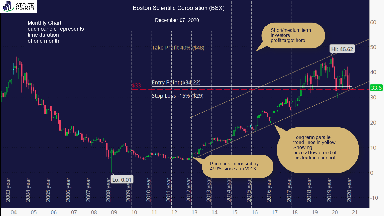 Boston Scientific Corporation (BSX) Monthly Chart