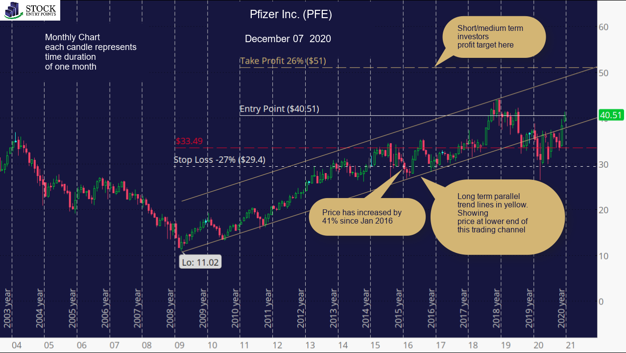 Pfizer Inc. (PFE) Monthly Chart