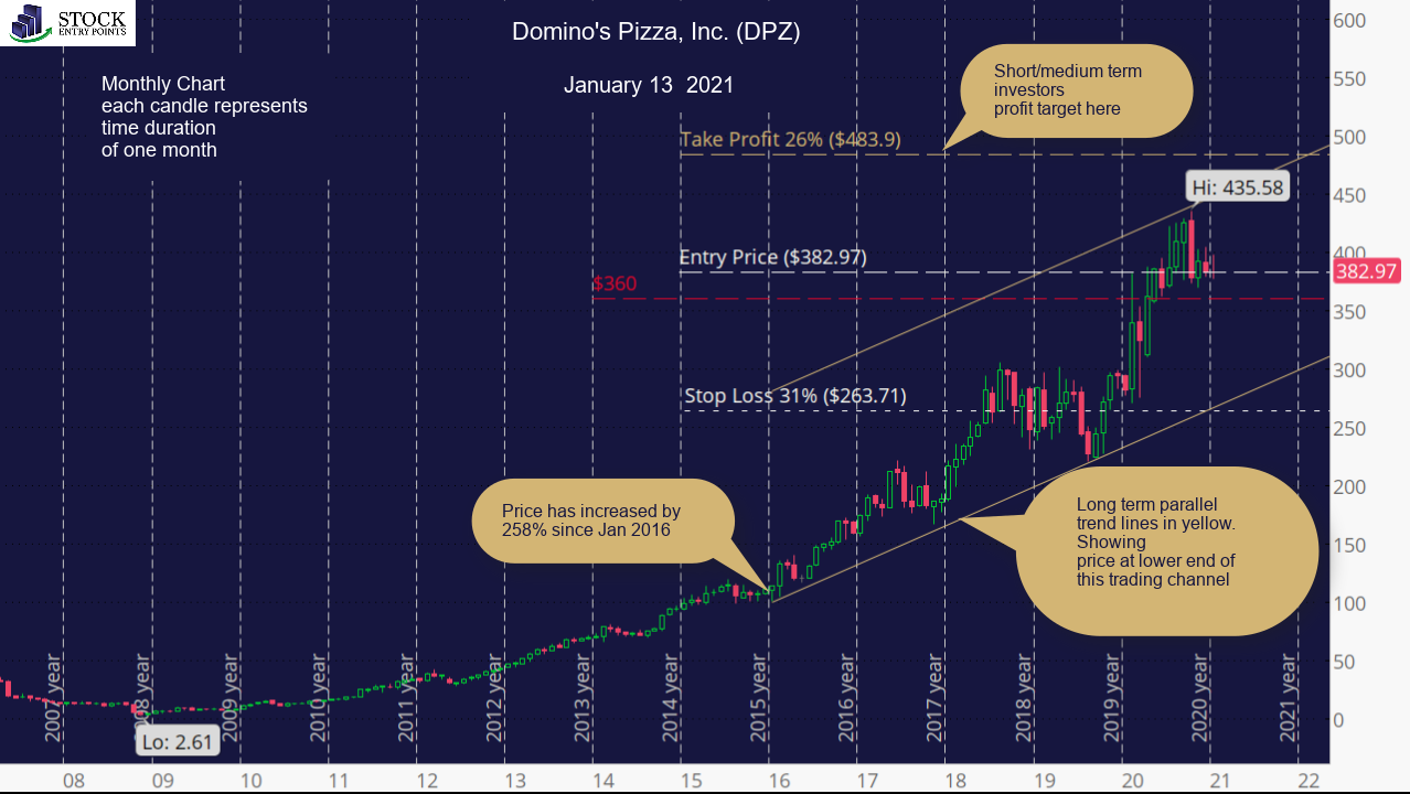 Domino's Pizza, Inc. (DPZ) Monthly Chart