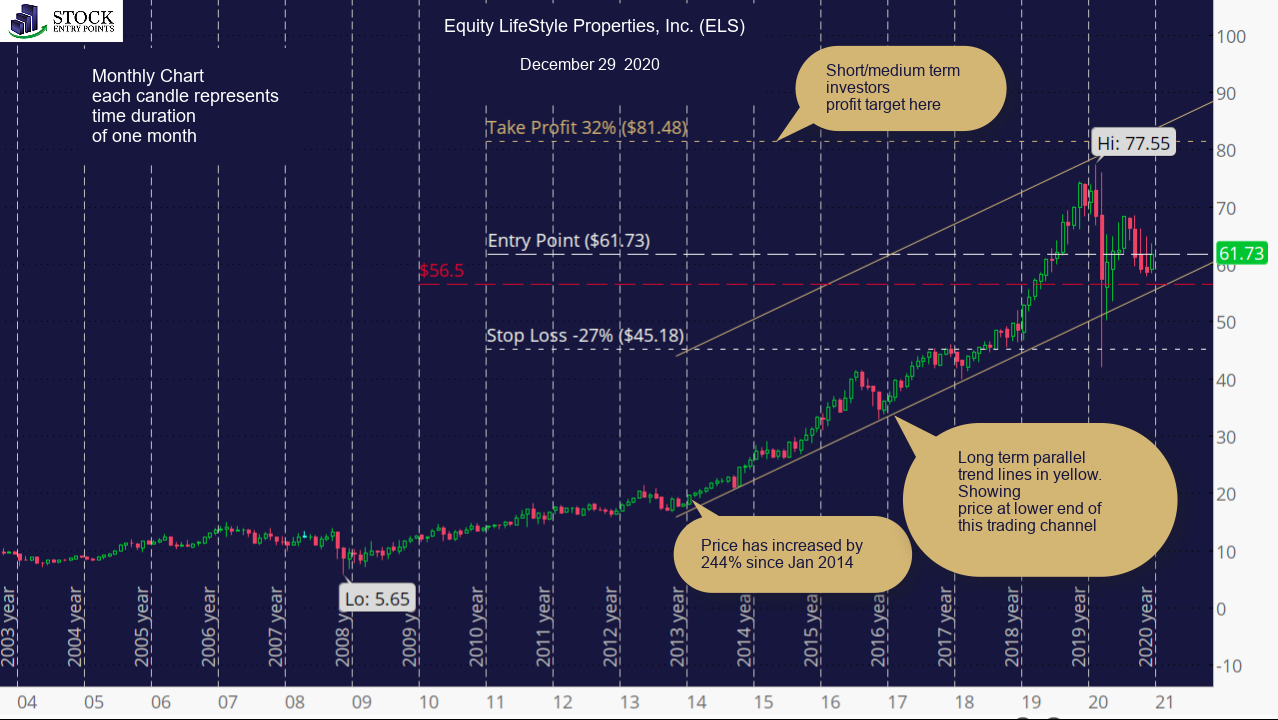 Equity LifeStyle Properties, Inc. (ELS) Monthly Chart